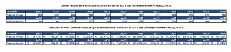 Consumo de água do Palácio do Alvarada, 2016 e 2015 (Foto: Reprodução)