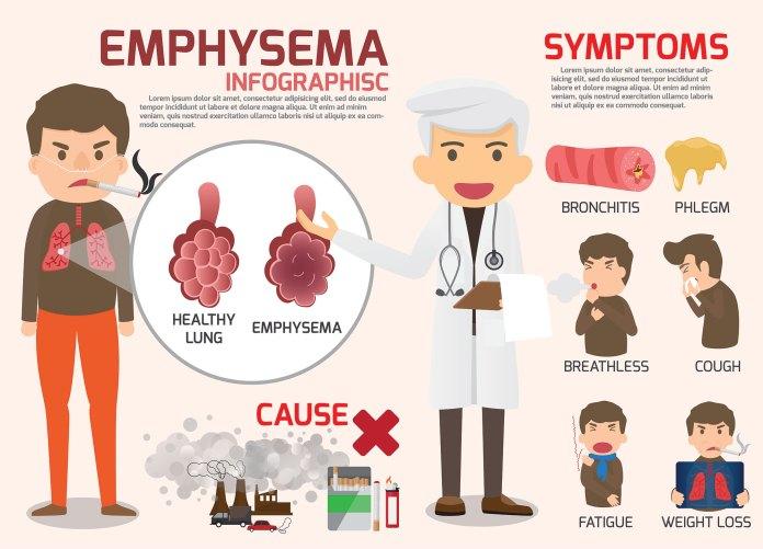 Emphysema chart