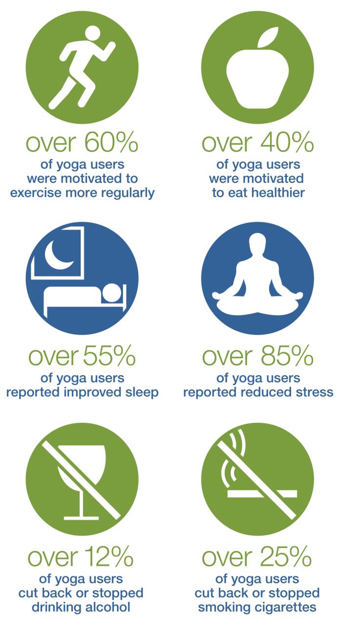 NHIS_Wellness_Infographic_yoga