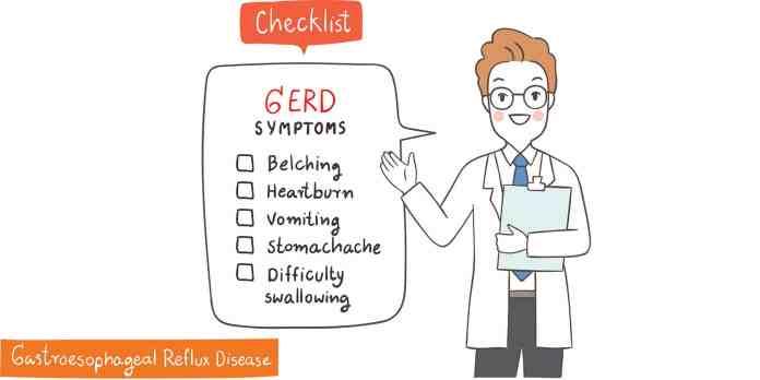 gerd checklist