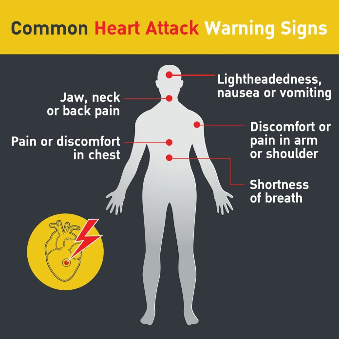 Signs, Symptoms and Complications of a Heart Attack