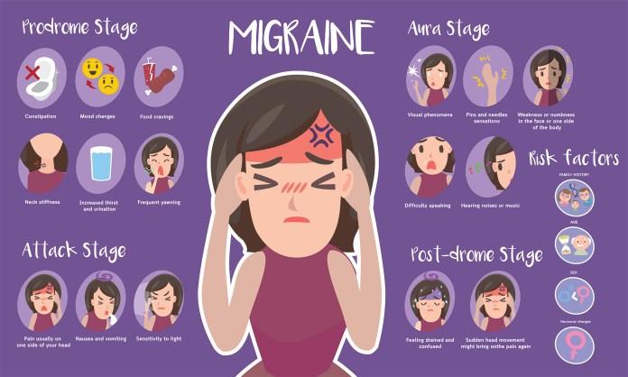 migraine attack chart