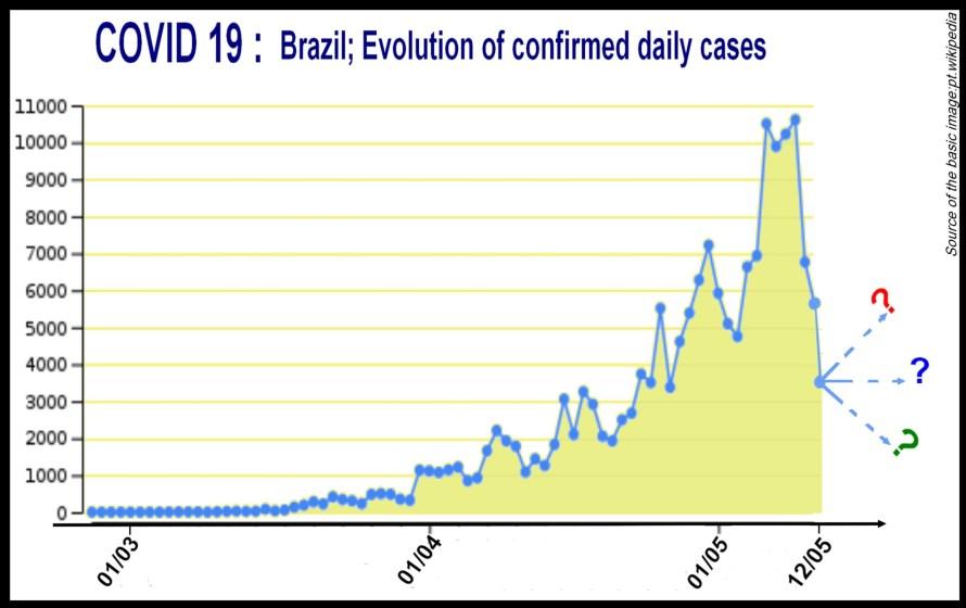 Covid-19_Brazil
