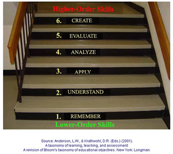 The new Blooms Taxonomy