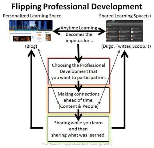 """""""The Pro-D Flip"""""""
