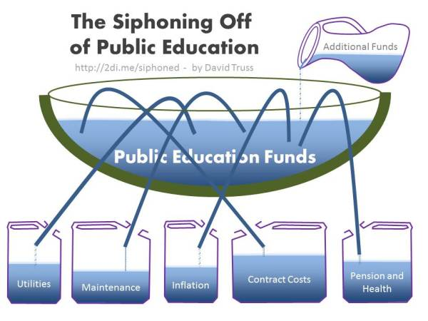 Siphoning-Off-of-Public-Education