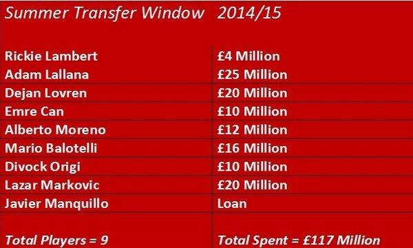 Liverpool want £70m Keïta