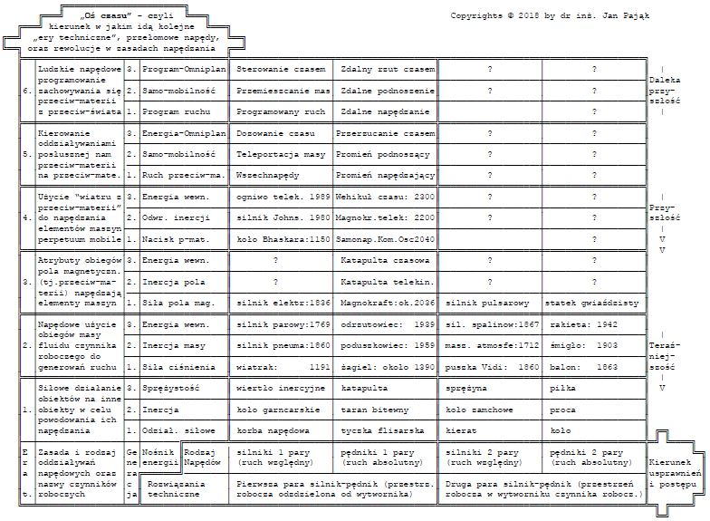 Cyclic Table for Propulsion Systems