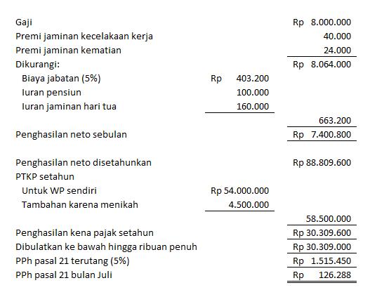 pph 21 dengan premi dan iuran