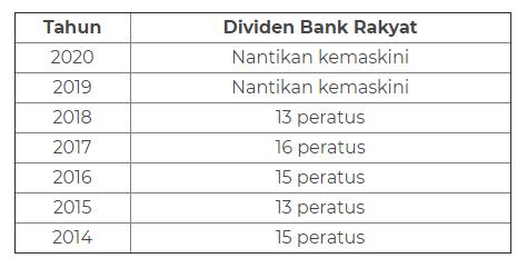 senarai dividen bank rakyat