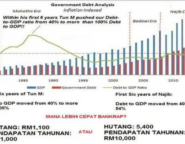 hutang-kdnk-malaysia.jpg