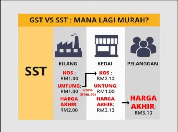 GST vs SST: Pengiraan Malaysiakini lebih tepat berbanding Astro Awani