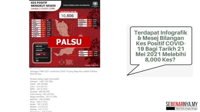 infografik-dan-mesej-yang-tular-berkenaan-bilangan-kes-positif-covid-19-bertarikh-21-mei-2021-adalah-tidak-benar
