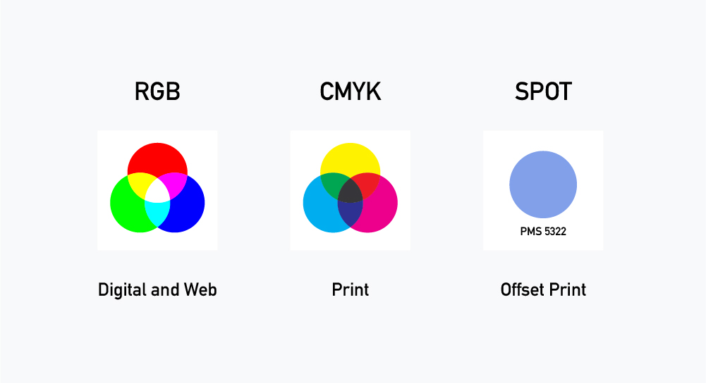 Table that explains the proper use of rgb, cmyk and spot colors