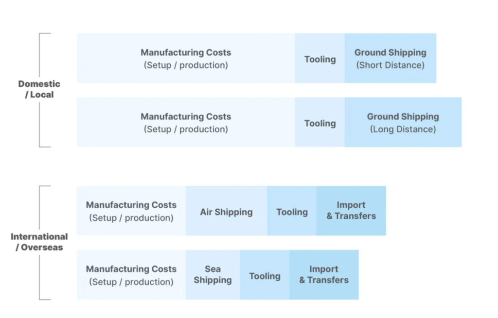 Cost comparison of manufacturing and shipping