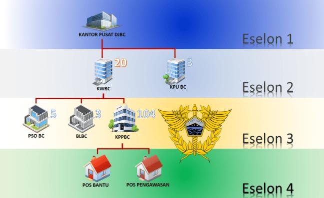 Struktur Organisasi Kantor Bea Cukai