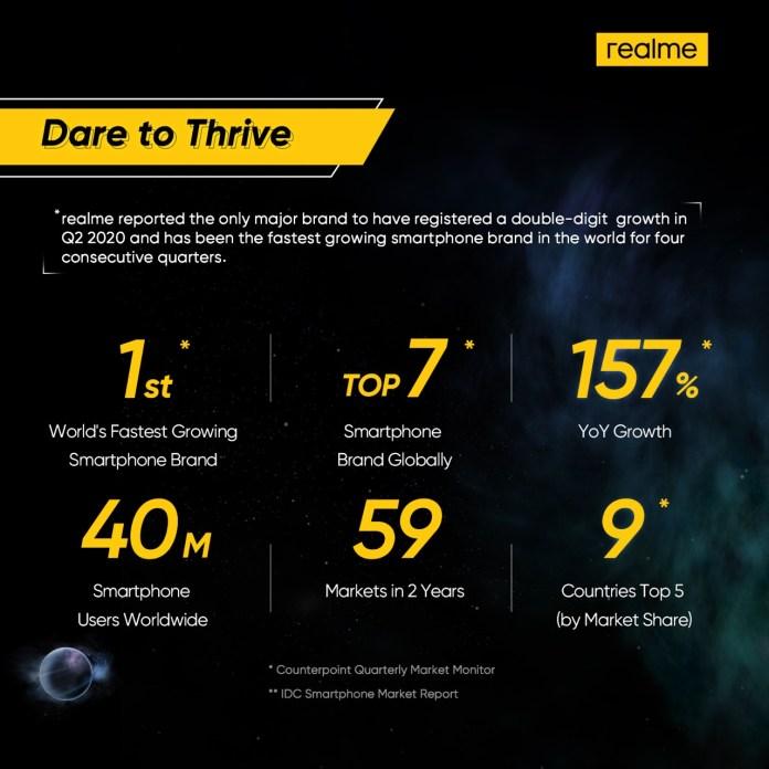 realme-dare to thrive