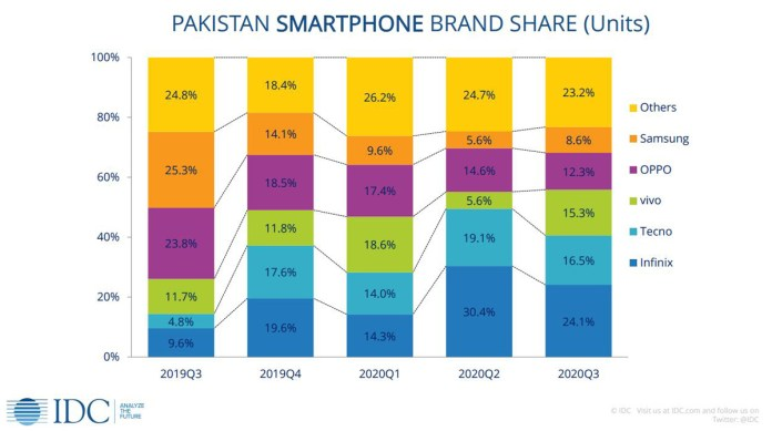Pakistan Smartphone Brand Share Chart by IDC
