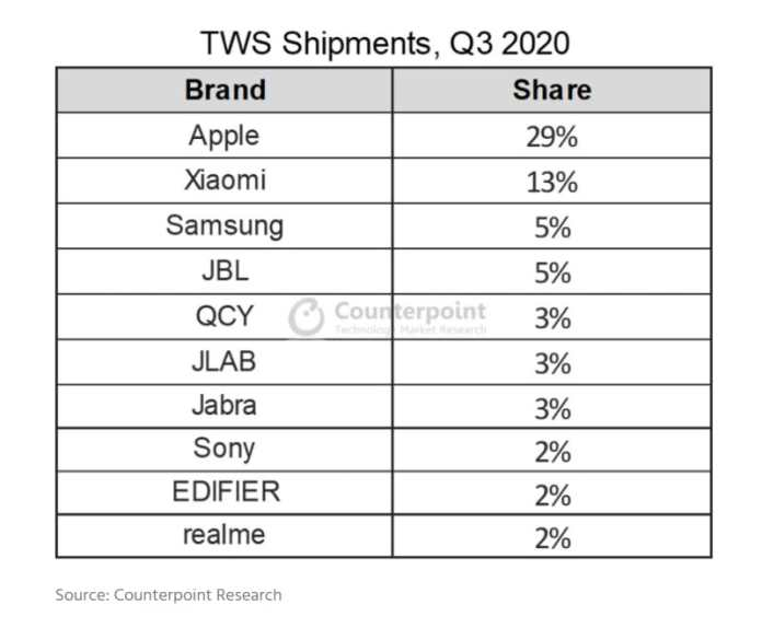 realme TWS Shipment Q3 2021