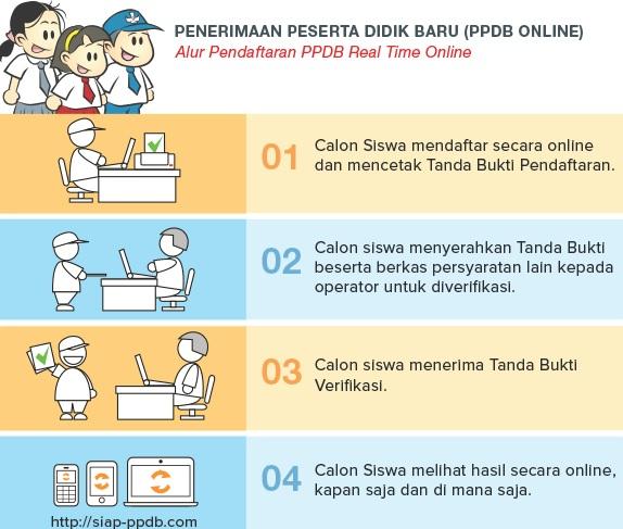 Jadwal dan Syarat Daftar PPDB SMA Kab Karawang 2020 2021
