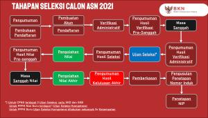 Pengumuman Hasil Seleksi Administrasi CPNS 2021 KEMDIKBUDRISTEK