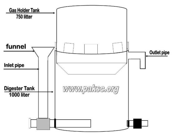 arti biogas plant