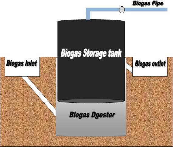 biogas plant diagram