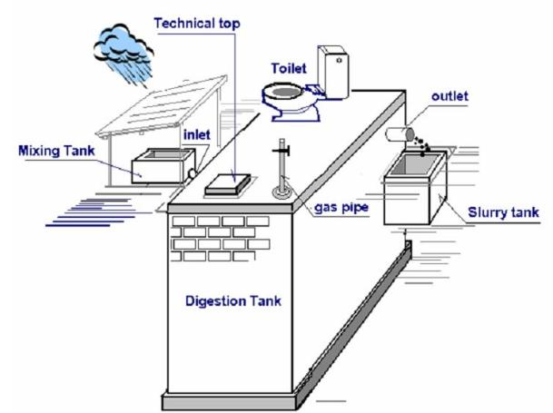 Vacvina Biogas Digestor