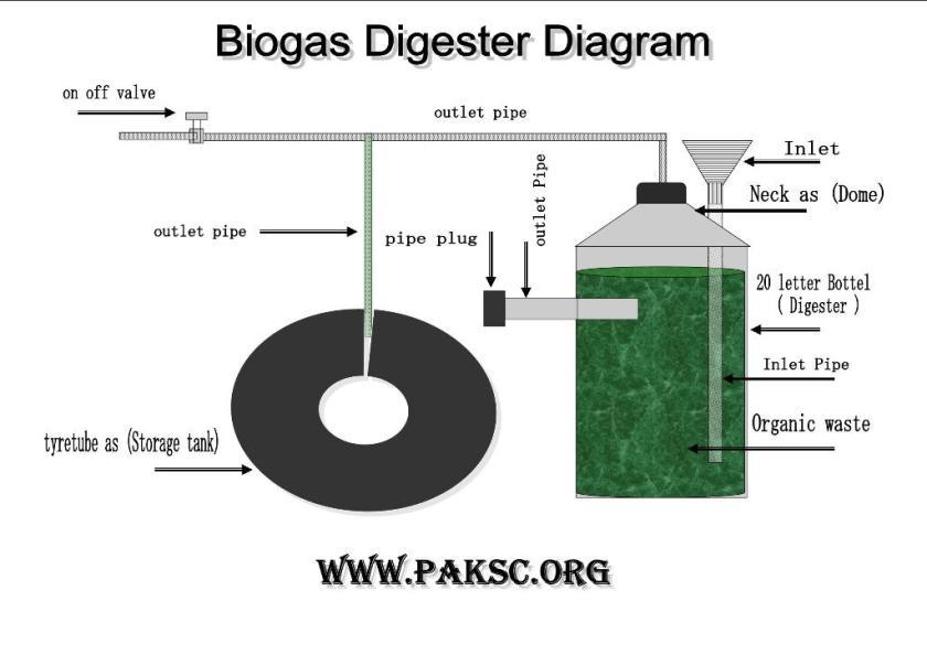 Biogas plant digester diagram