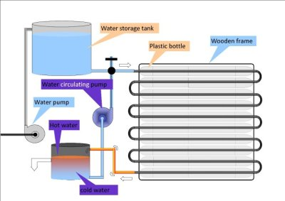 Recycled Pet Bottle Solar water heater