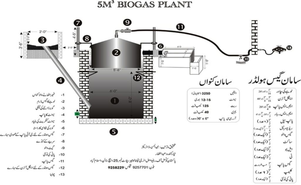 Information About Bioas Plant Gobar Gas Plant In Urdu