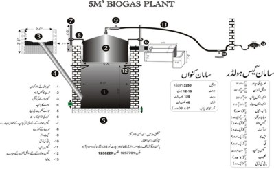 Biogas Plant Design | Gobar Gas Design, Diagram
