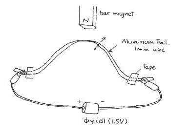 Electromagnetism, Experiment 1