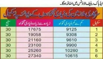 Pay Chart (Salary) of Educators 2017 in Punjab