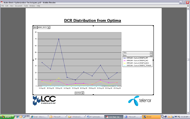 DCR Distribution from Optima