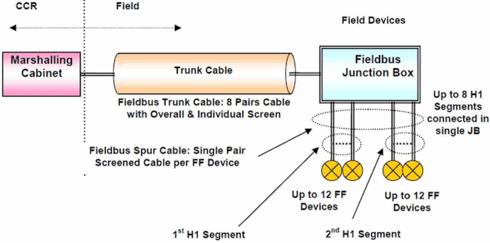 FOUNDATION™ Fieldbus Segment Wiring Design Requirements