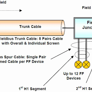 FOUNDATION™ Fieldbus Segment Wiring Design Requirements