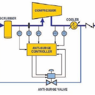 What is Surge Control in Compressor