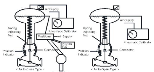 CALIBRATION OF VALVES WITH ACTUATOR AND ACCESSORIES