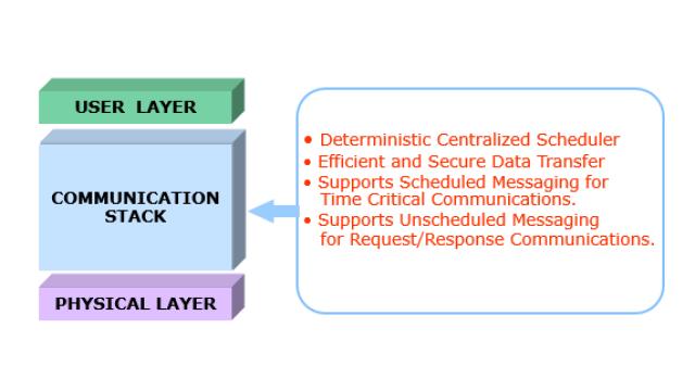 Foundation FieldbusOSI Model