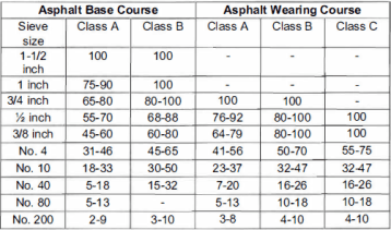 asphalt base course