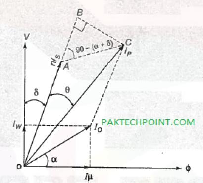 current ratio of current transformer