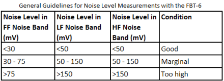 NOISE LEVEL IN FF