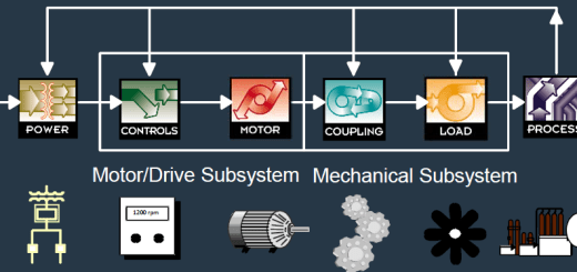 Electric Motor System Diagnostics Procedure
