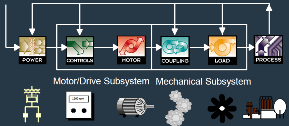 What is a Motor System?