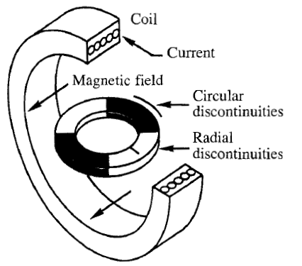 WHAT IS COIL MAGNETIZATION