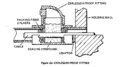 Explosion-proof Fittings
