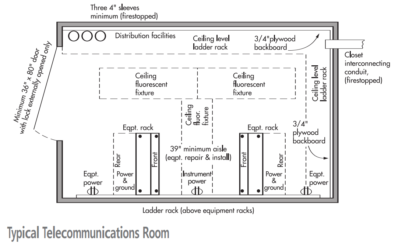 Telecommunications Room ANSI/TIA/EIA-569-B