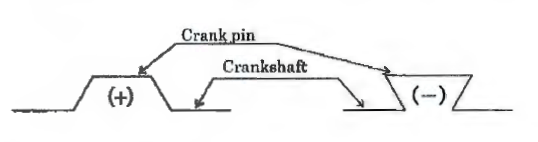 Measurement of Crankshaft Deflection