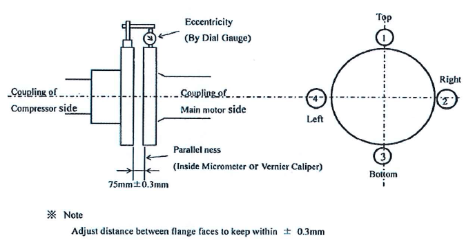 Measurement of parallelness of coupling.